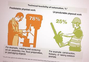 Nauka i technologia